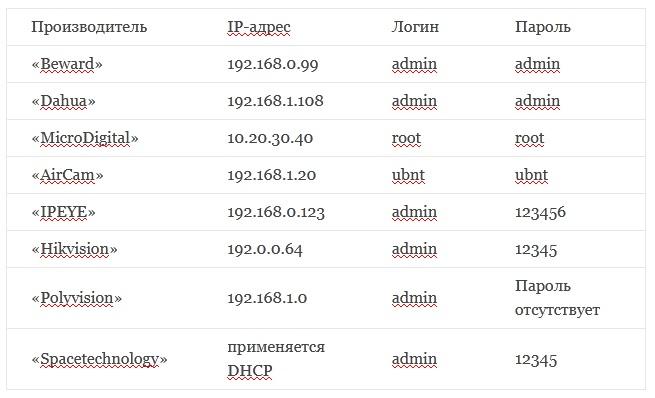 Таблица - стандартные логины и пароли