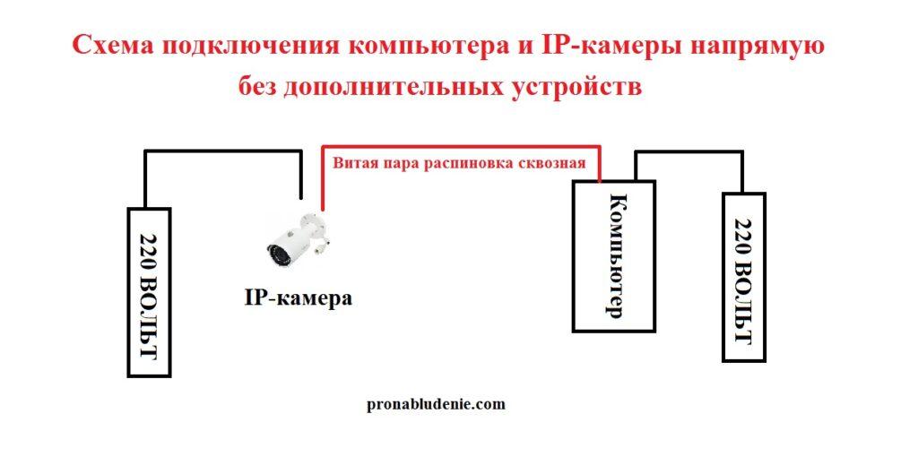 Схему соединения IP-камеры с ПК напрямую, без дополнительных устройств