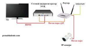 Подключение телевизора через регистратор