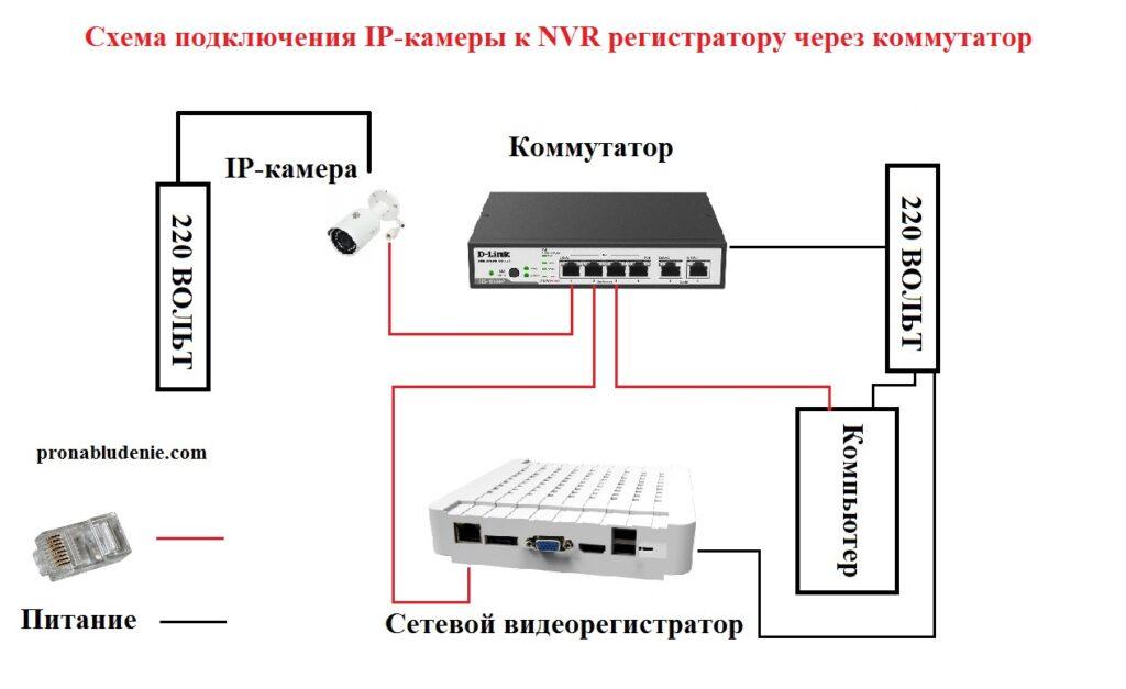 Схема подключения цифрвой камеры видеонаблюдения к регистратору NVR