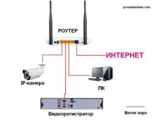Схема подключения IP-камеры к роутеру